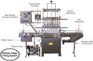 Fill-To-Level Straight Line Filler